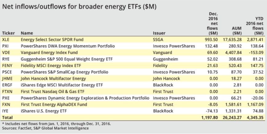 Large energy ETF draws investors after OPEC agreement - S&P GLOBAL. JAN. 13, 2017Net inflows to midstream-focused funds slowed at the end of 2016, but a large energy exchange-traded fund weighted heavily to integrated oil majors picked up nearly $1 billion in new money in December signaling investor optimism that U.S. drillers will benefit from an OPEC production agreement.READ MORE.
