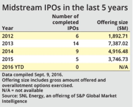 Noble's offering could revive moribund midstream IPO market - S&P GLOBAL. SEPT. 12, 2016Noble Midstream Partners LP's relaunched IPO could be a beacon for other midstream energy players looking to go public after more than a year of zero IPO activity in the sector, industry observers said.READ MORE.