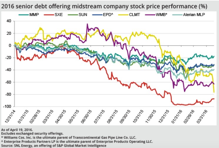 Debt markets in a tizzy for midstream companies through Q1'16 - S&P GLOBAL. APRIL 22, 2016Debt offerings from midstream issuers dried up in early 2016 as stock prices across the sector bottomed in the first quarter.Midstream companies and MLPs completed only three senior debt offerings in the first quarter, according to... READ MORE.