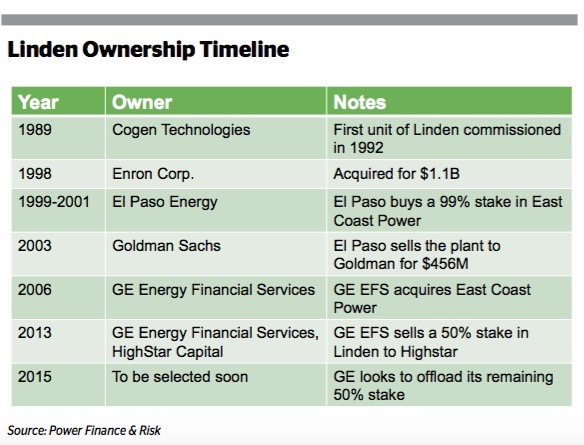 Buyer for GE EFS Linden Sale to Emerge Soon - EUROMONEY INSTITUTIONAL INVESTOR [GLOBALCAPITAL]POWER FINANCE AND RISK. AUG. 3, 2015 EDITION [COVER STORY].GE Energy Financial Services s on track to finalize a buyer for its 50% stake in the 1.6 GW Lin- den combined-cycle cogeneration facility in New Jersey soon, sources close to the situation told Power Finance and Risk.READ MORE ON PAGE 1 HERE, JUMPING TO PAGE 7.