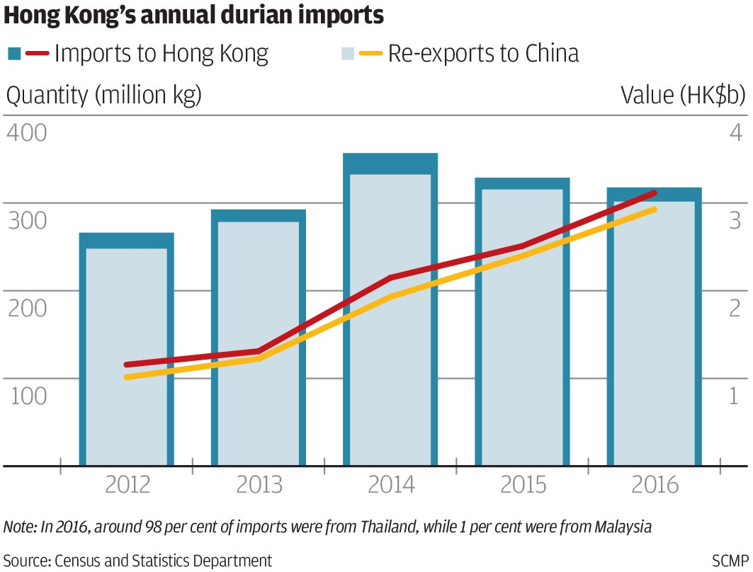 How China's soaring appetite for Malaysian durians is causing a spike in demand in Hong Kong -