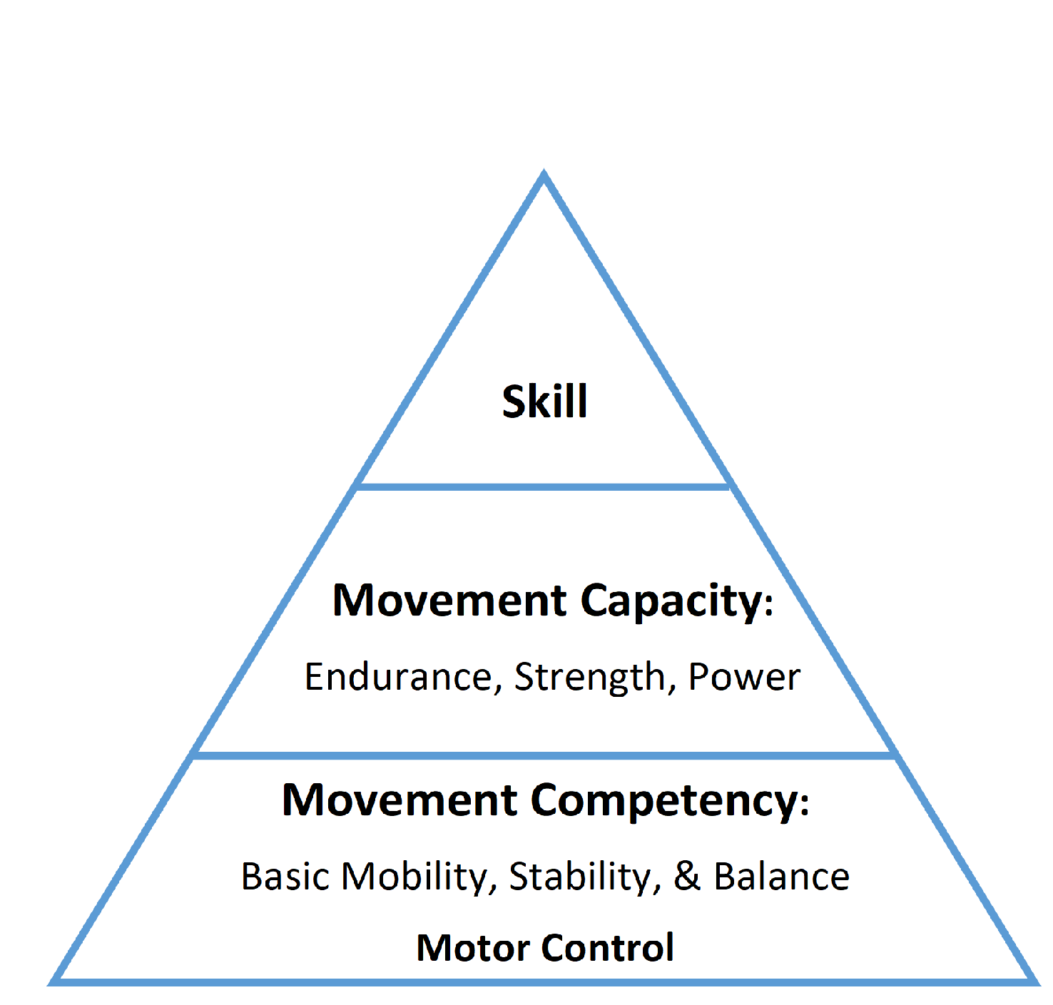 The Movement Pyramid