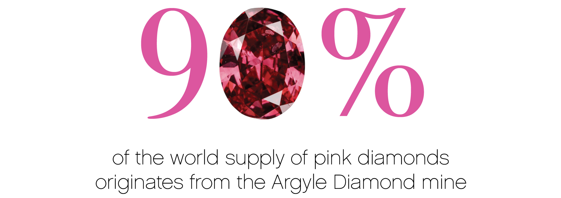 90 Percent of Pink Diamonds are from the Argyle mine