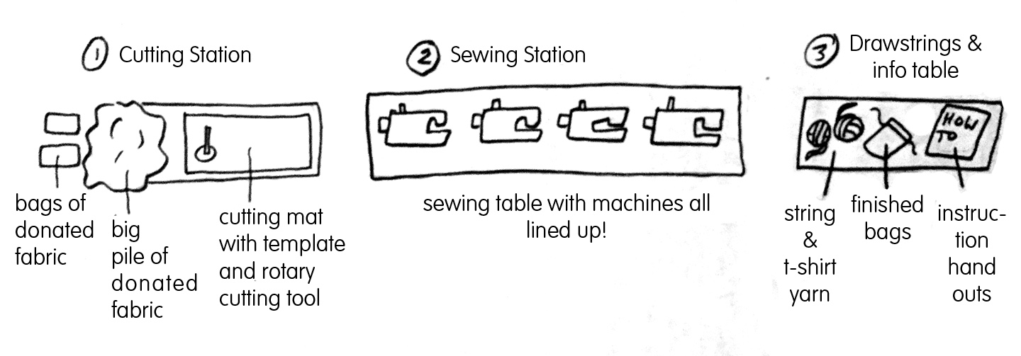 diagram of bag making day set up_smaller.jpg