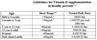 tenpenny vitamin d dosage