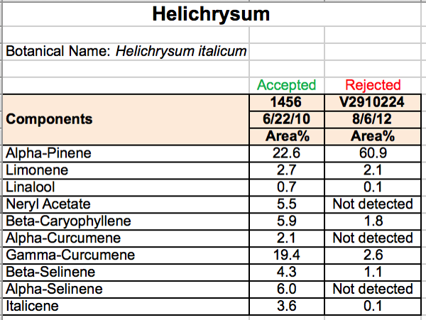 Helichrysum-Accept-or-Reject