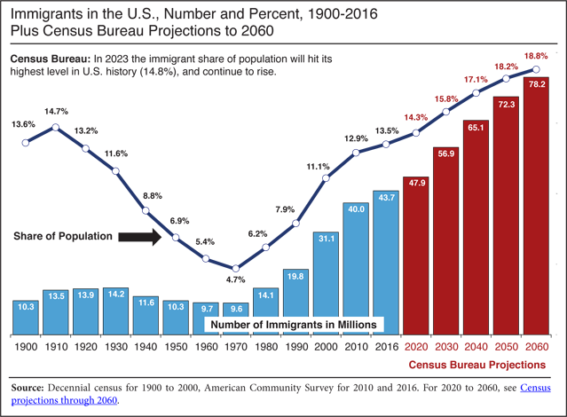 Census immigrant growth.png