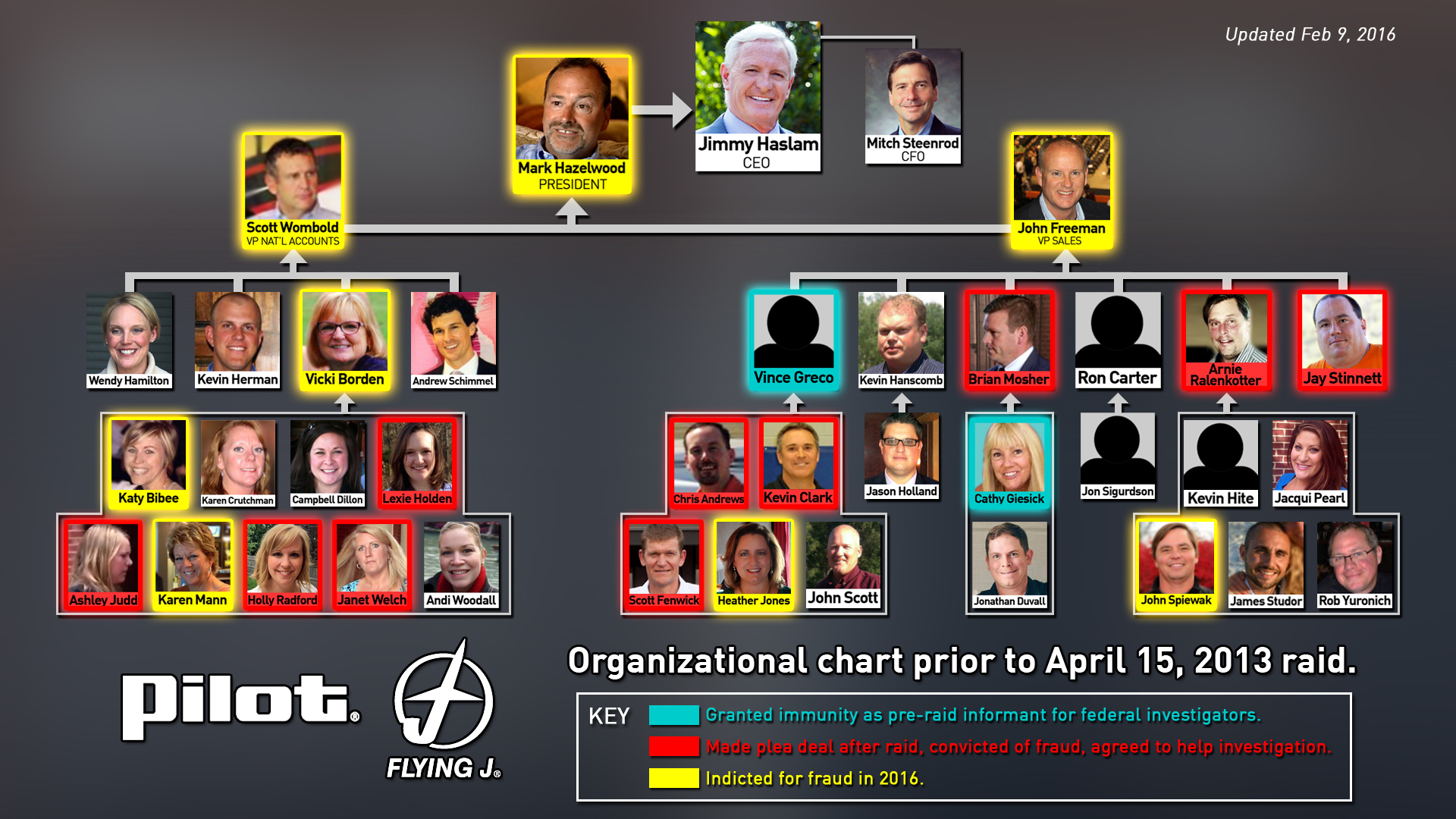 Flow chart of Pilot key executives guilty and innocent.jpg