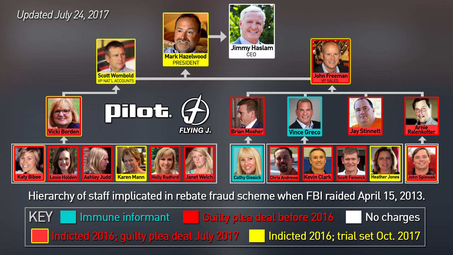 Pilot Flying J fraud scam organization flow chart of top former executives.jpg