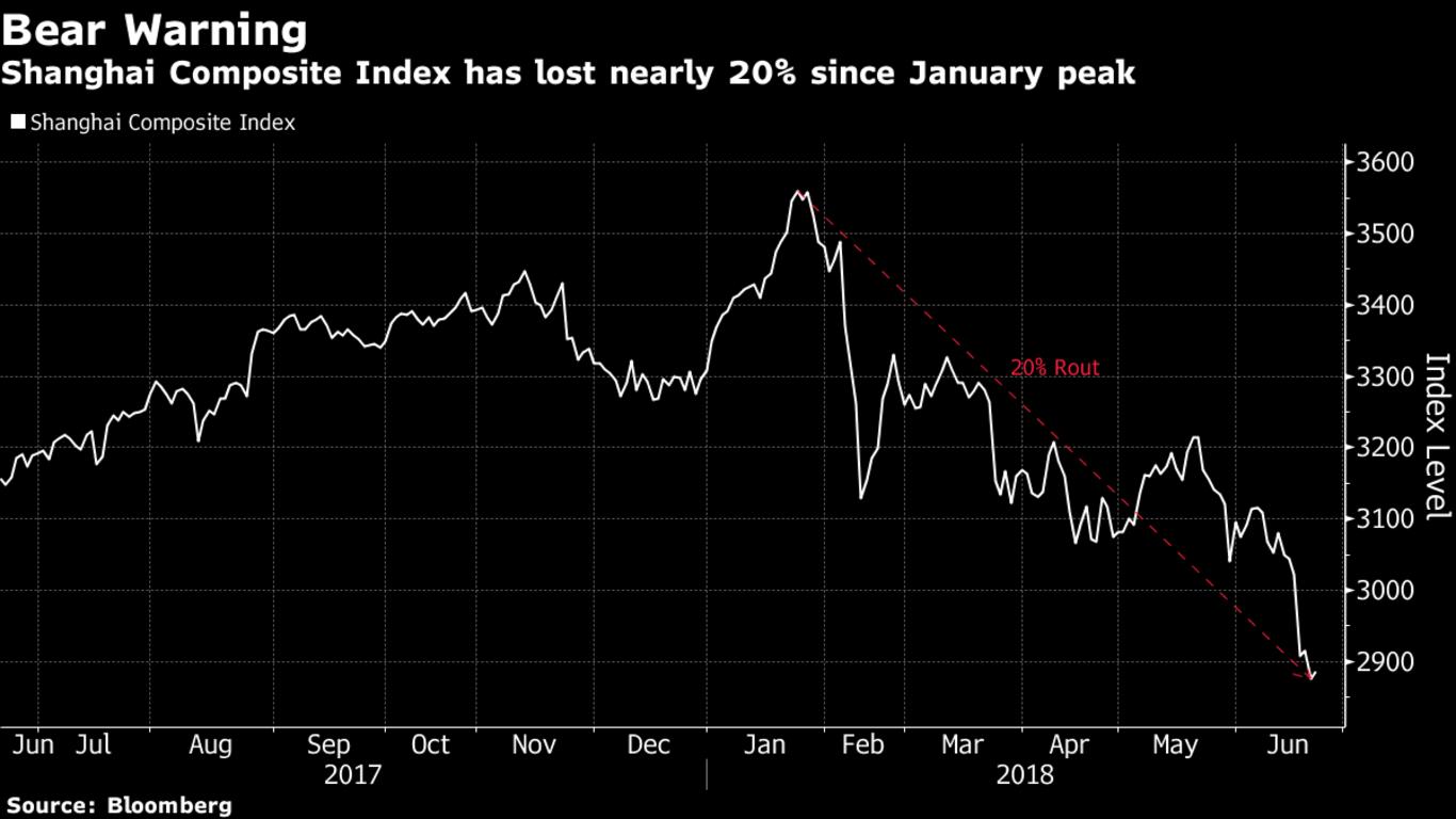 Bear Warning for Shanghai Composite Index.png