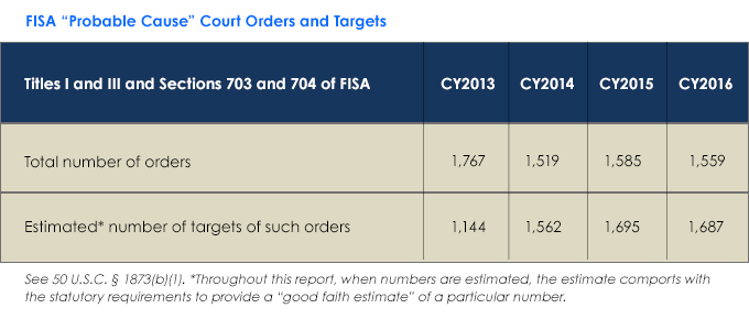 Chart-1---FISA-court-orders-and-targets.png