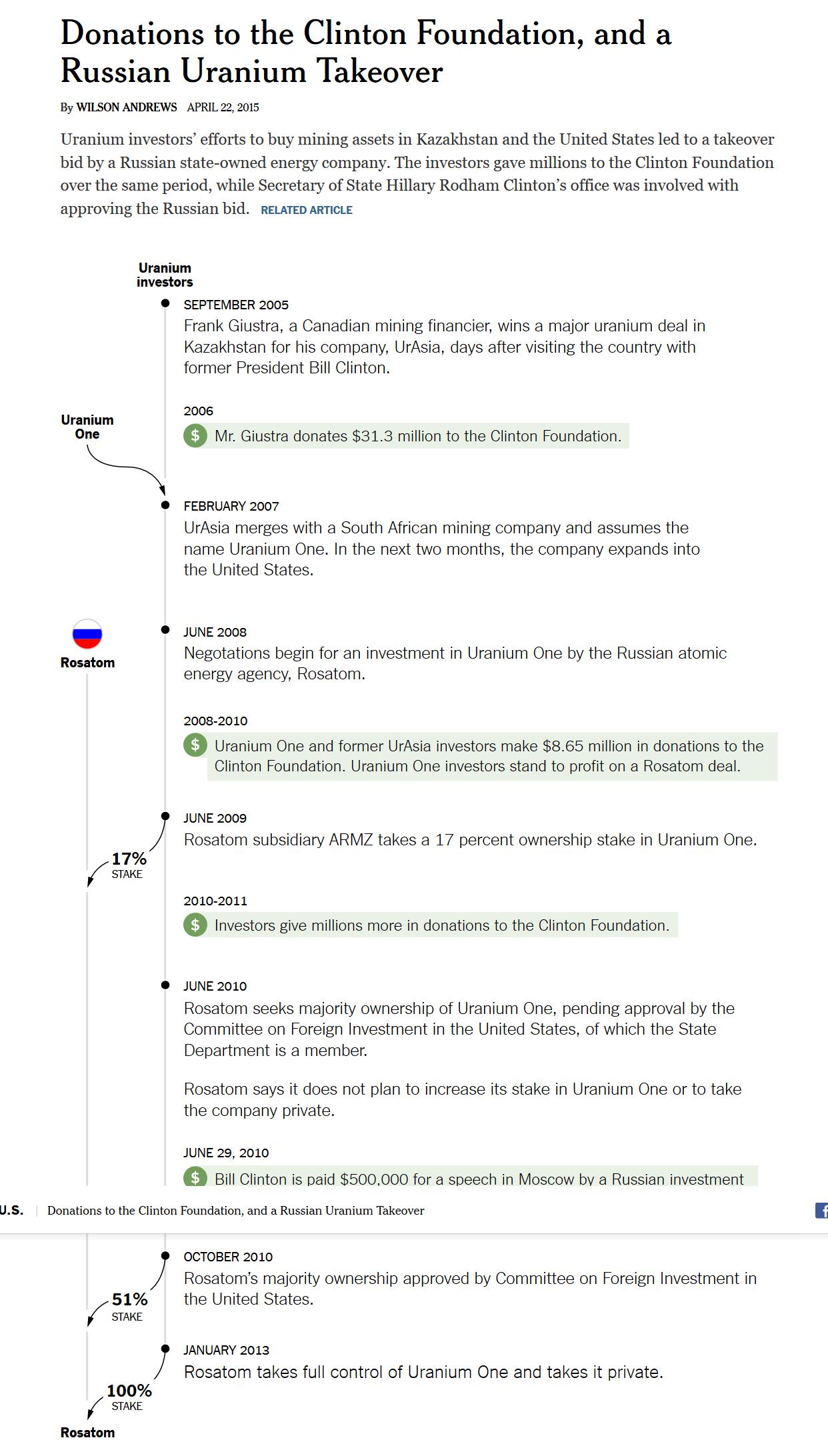 Uranium One timeline.png