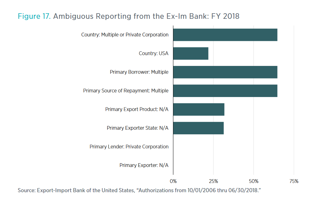 Ex-Im unclear financing BEST 2018.png