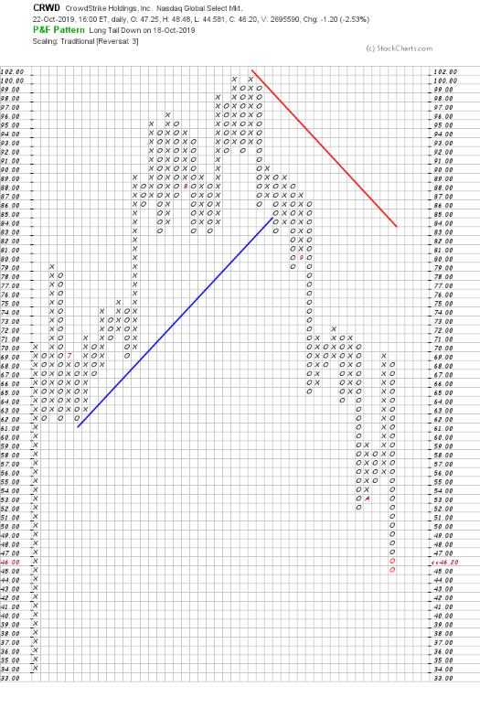 CRWD value Oct 22nd 2019 23 straight days of declining stock value.png
