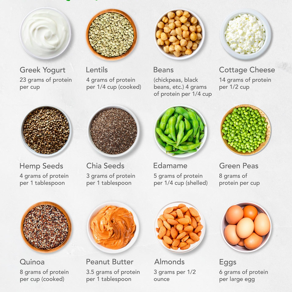 Protein chart Copper and Cloves vegan protein sources