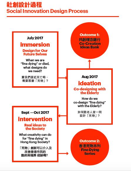 社會共創三部曲:Immersion(潛行)、Ideation(創念)和Intervention(介入)。