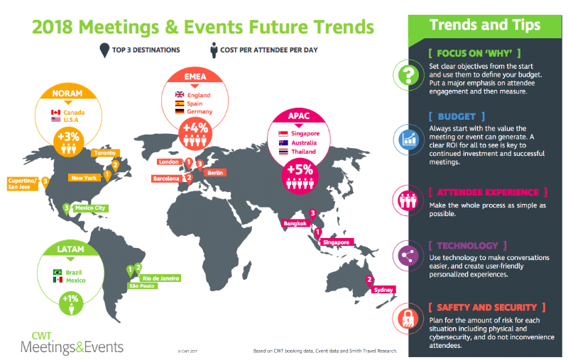 Meetings and events 2018 global trends statistics.png