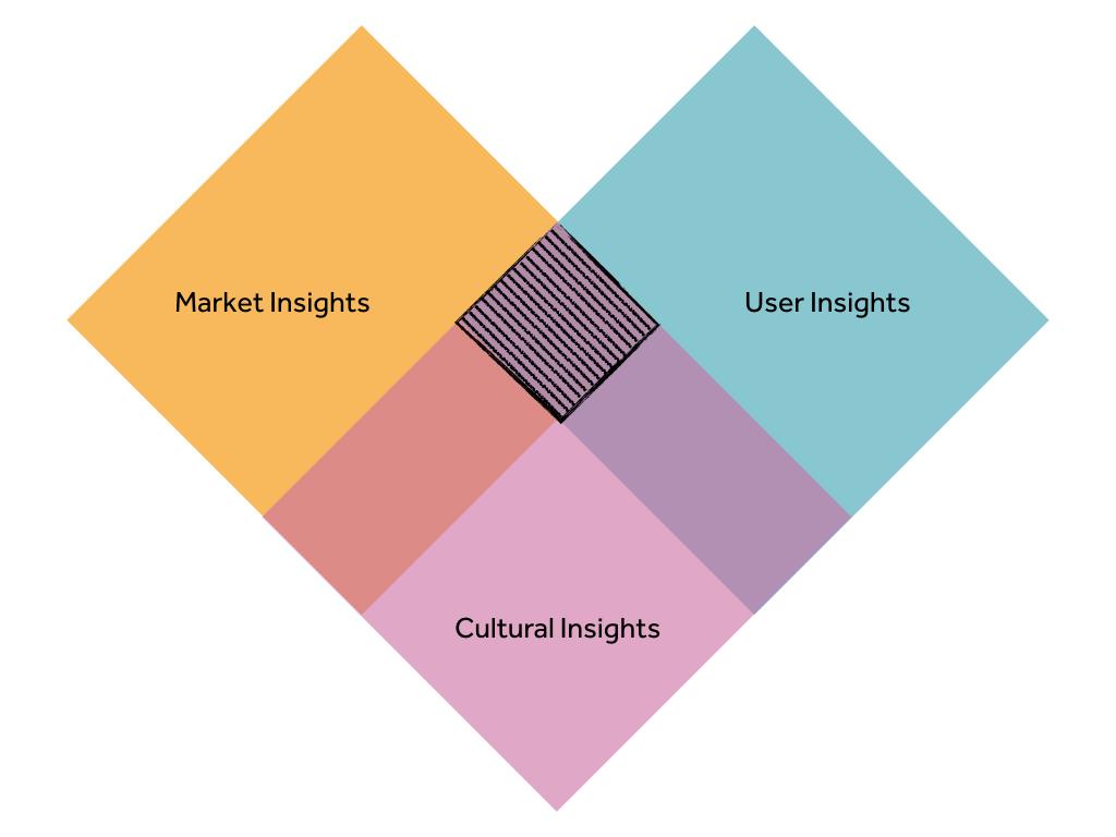 Beyō Global insights model.jpeg