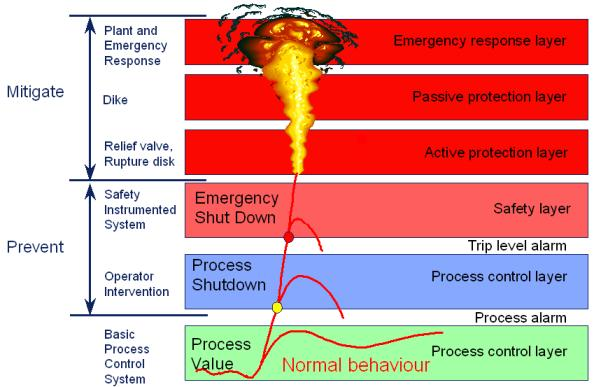 Basic industrial safety & protection layers ( source )