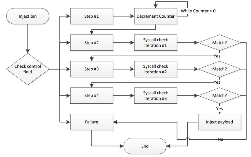 inject.bin control-flow ( source )
