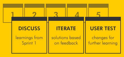 Iterative Sprints - At the end of a 5-day Sprint, user testing offers a clear indication of the efficacy of the prototyped solution. Often, further testing and iteration can be beneficial, but don't require an additional 5-day process. A truncated Sprint can be utilized, providing clearer direction on how to move forward.