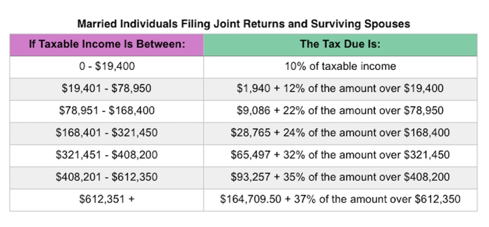 Married Filing Jointly tax brackets 2019 | Postic & Bates