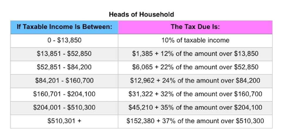 Head of Household tax brackets 2019 | Postic & Bates