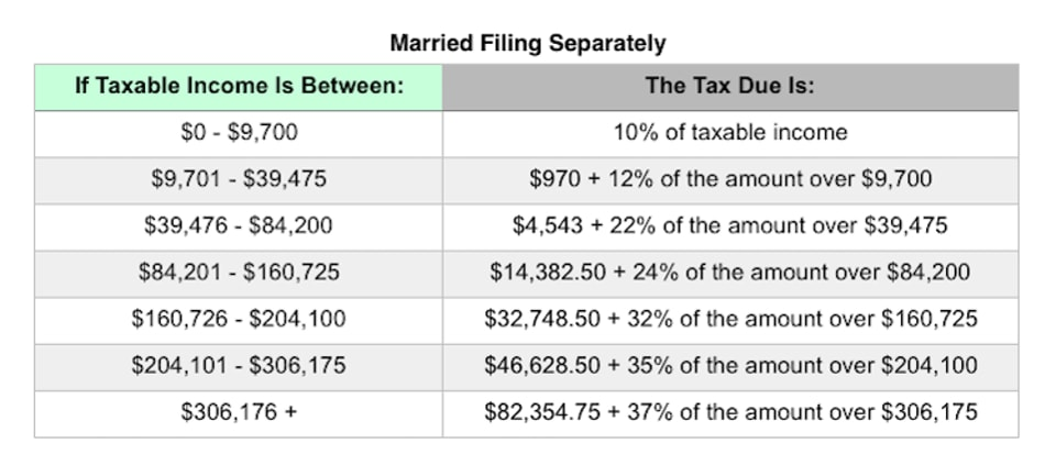 Married Filing Separately tax brackets 2019 | Postic & Bates