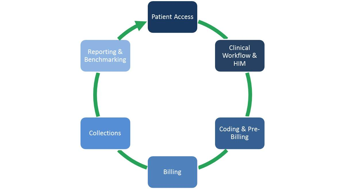 Revenue Cycle Management (RCM) for healthcare.