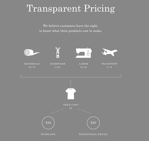 Everlane-Transparency Price-Feminest.png