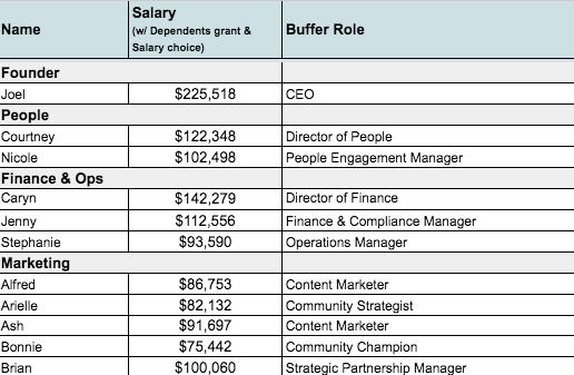 buffer-salaries-feminest.png