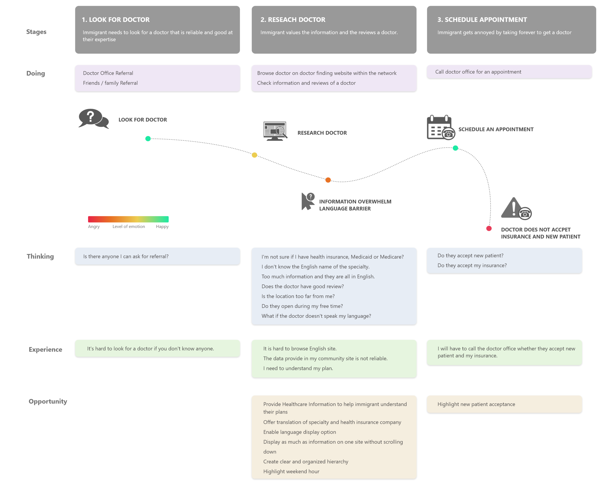 Updated User Journey Map.png