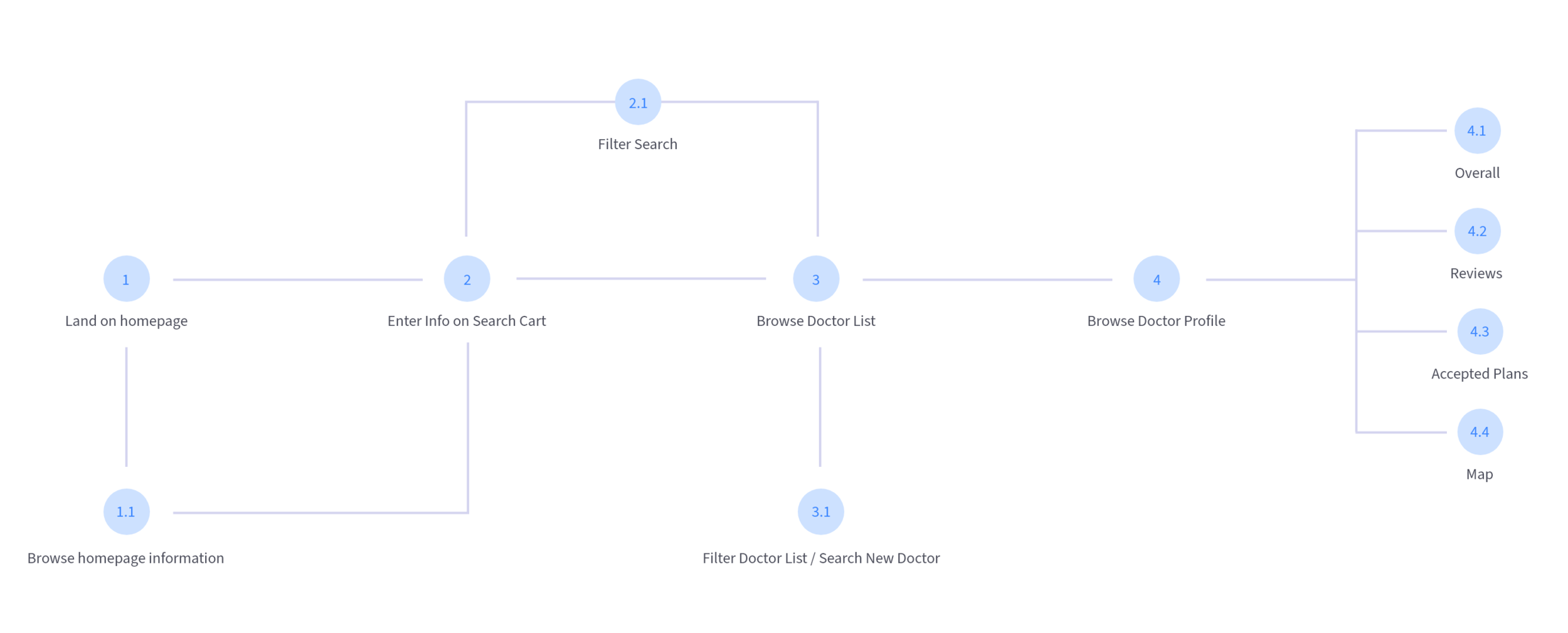 FindDoc Workflow.png