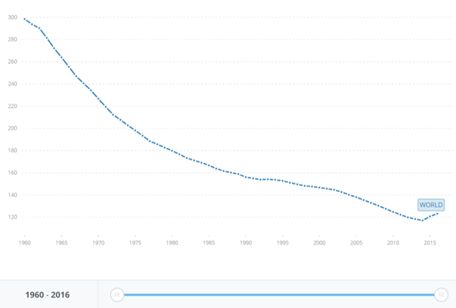mortality rate decrease in females 1980-2016.png