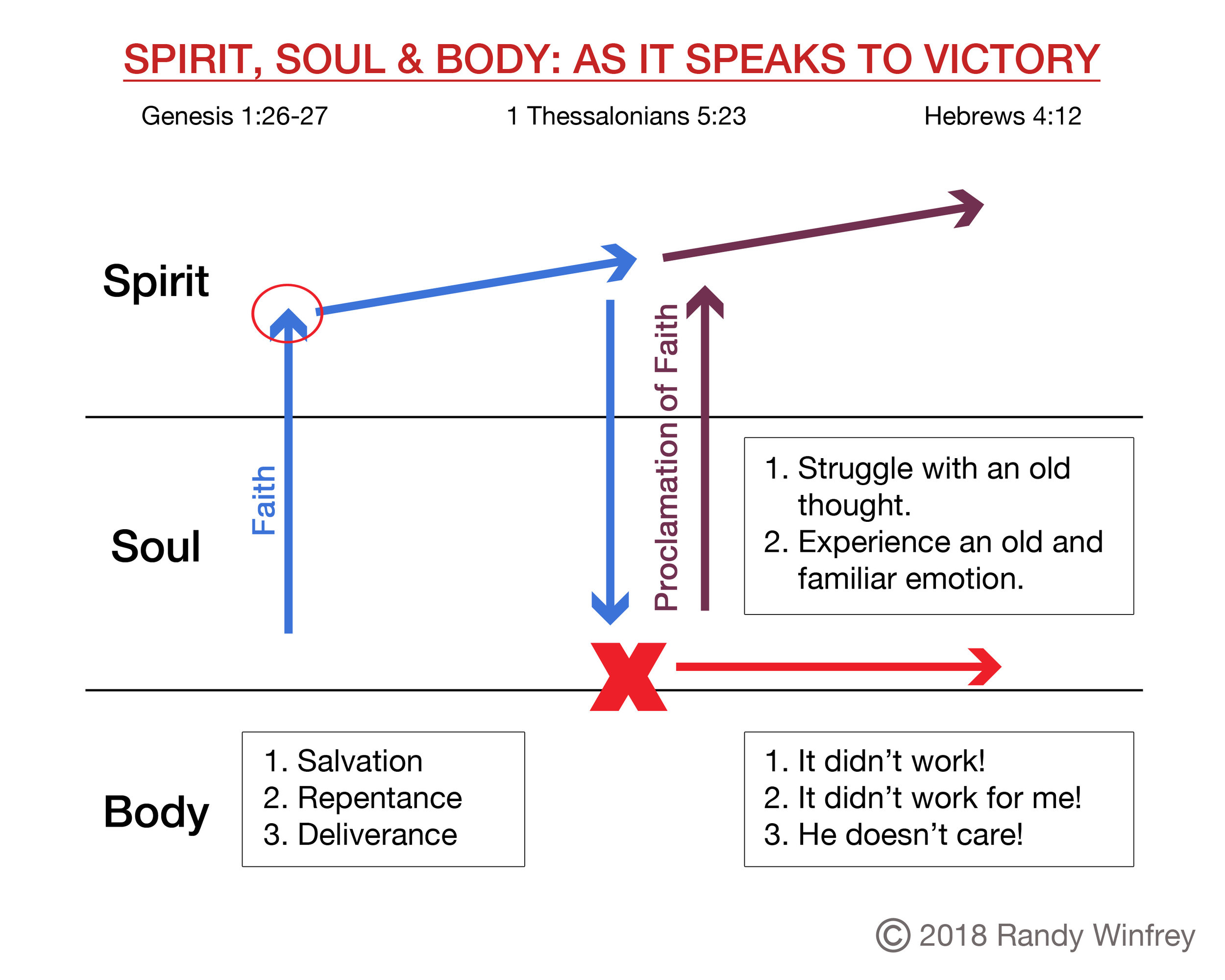 visual_body-soul-spirit-victory.jpg