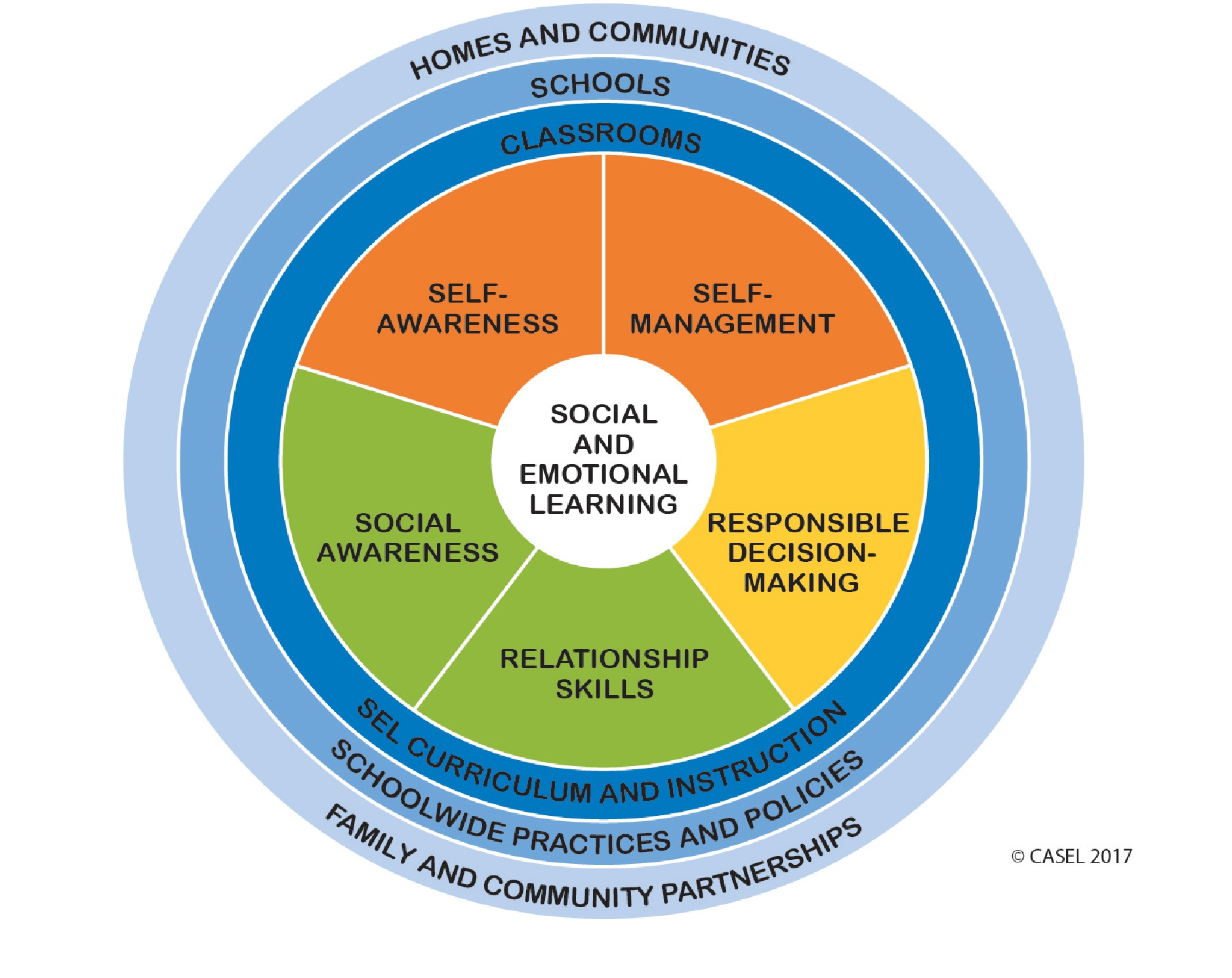 We use the five social emotional learning competencies to provide programming for students.