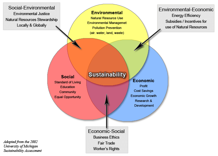 The-Three-Spheres-of-Sustainability-Source-Adapted-from-Sustainability-Assessment-and.png