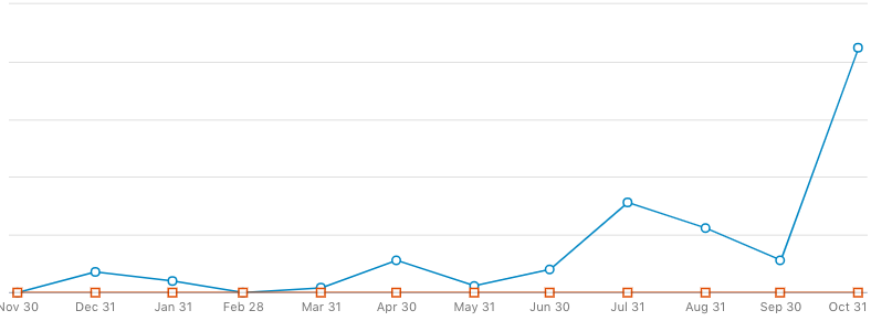 Impact of this strategy on new page followers since implementing in October for a business (not just a personal page)