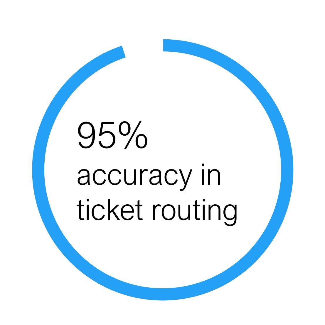TicketRoutingStats1.jpg