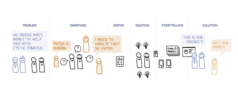 process: empathise, define, ideation, storytelling