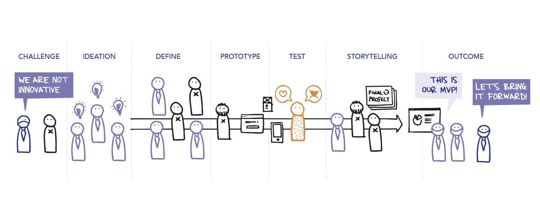 process: ideation, define, prototype, test, storytelling
