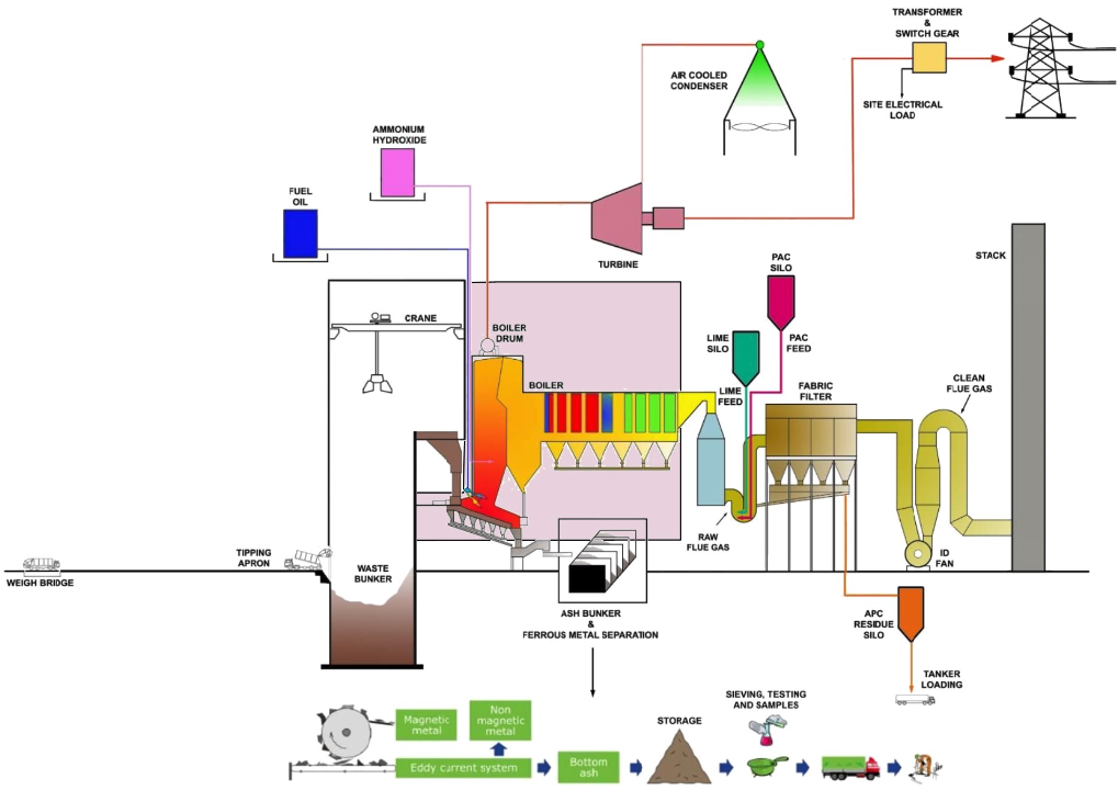 waste combustion process flow diagram