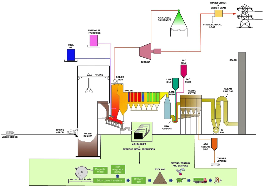 incinerator bottom ash process flow diagram