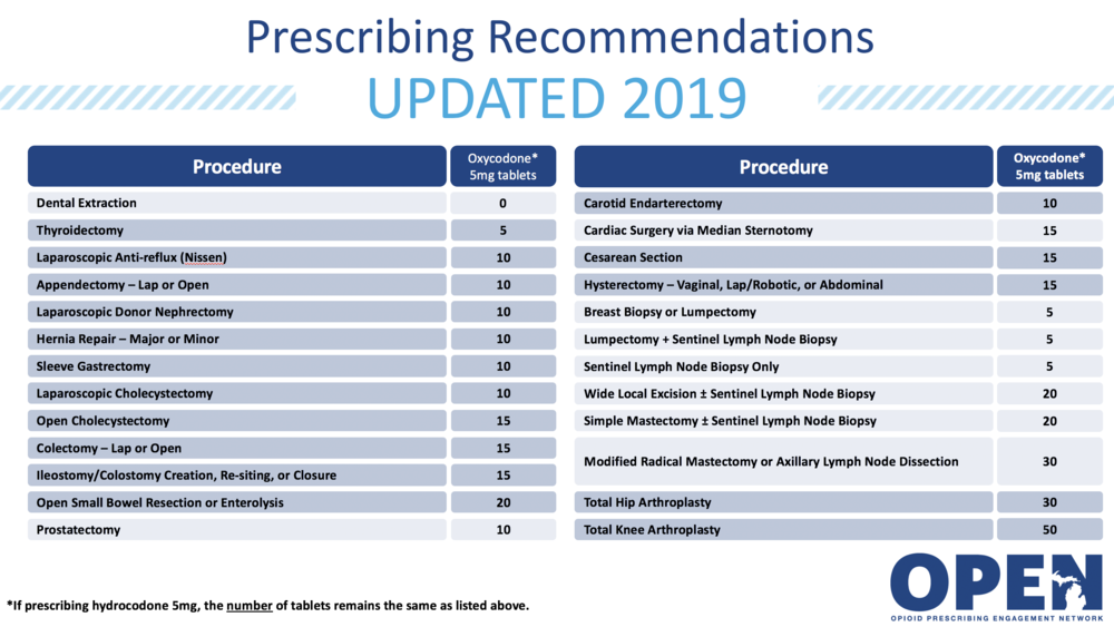 Opioid Prescribing Recommendations for Surgery