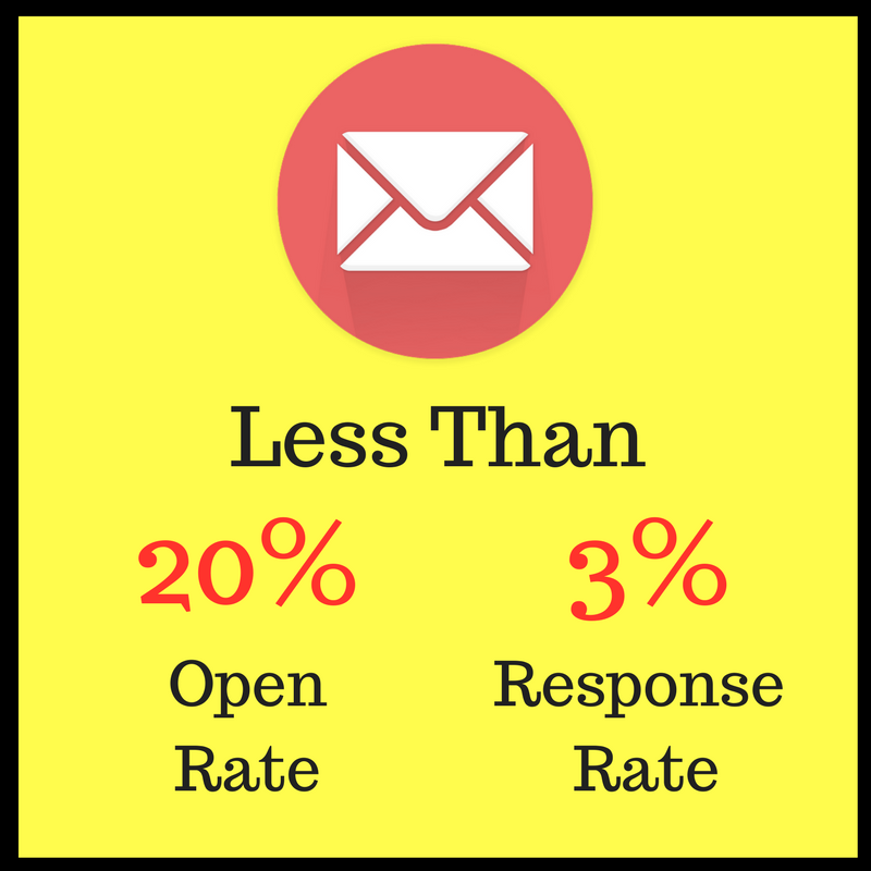 Email open and response rates