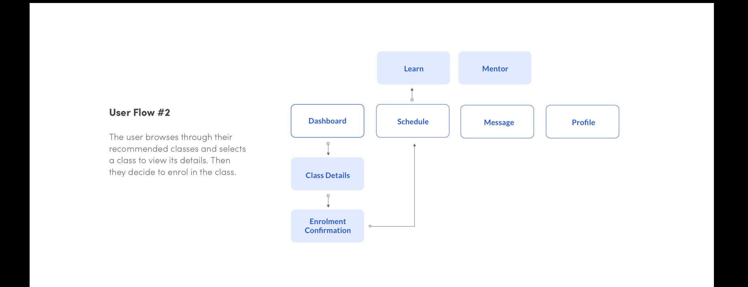 User Flow - Enrol in Class.png