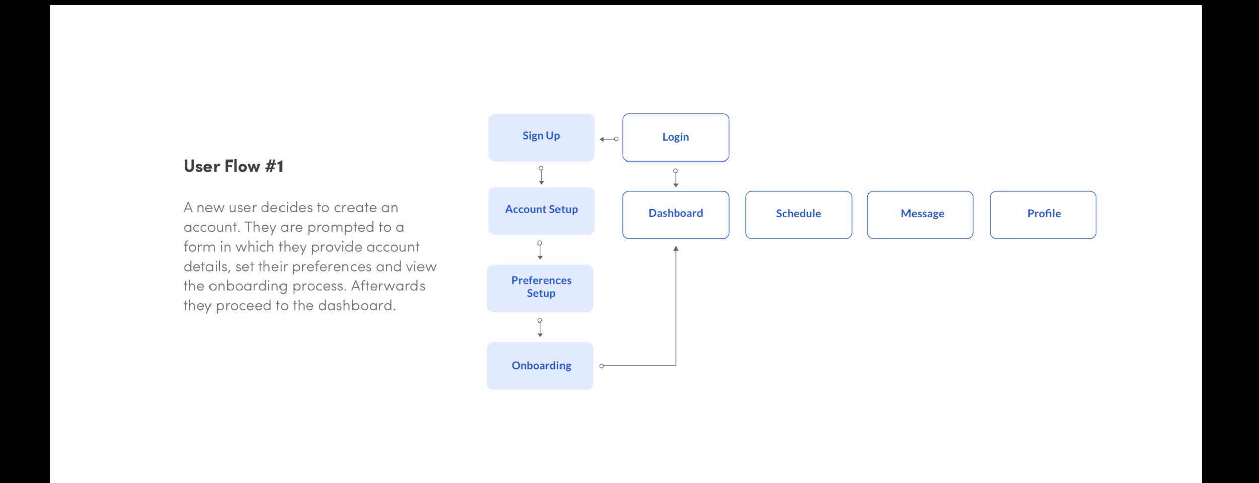 User Flow - Onboarding.png