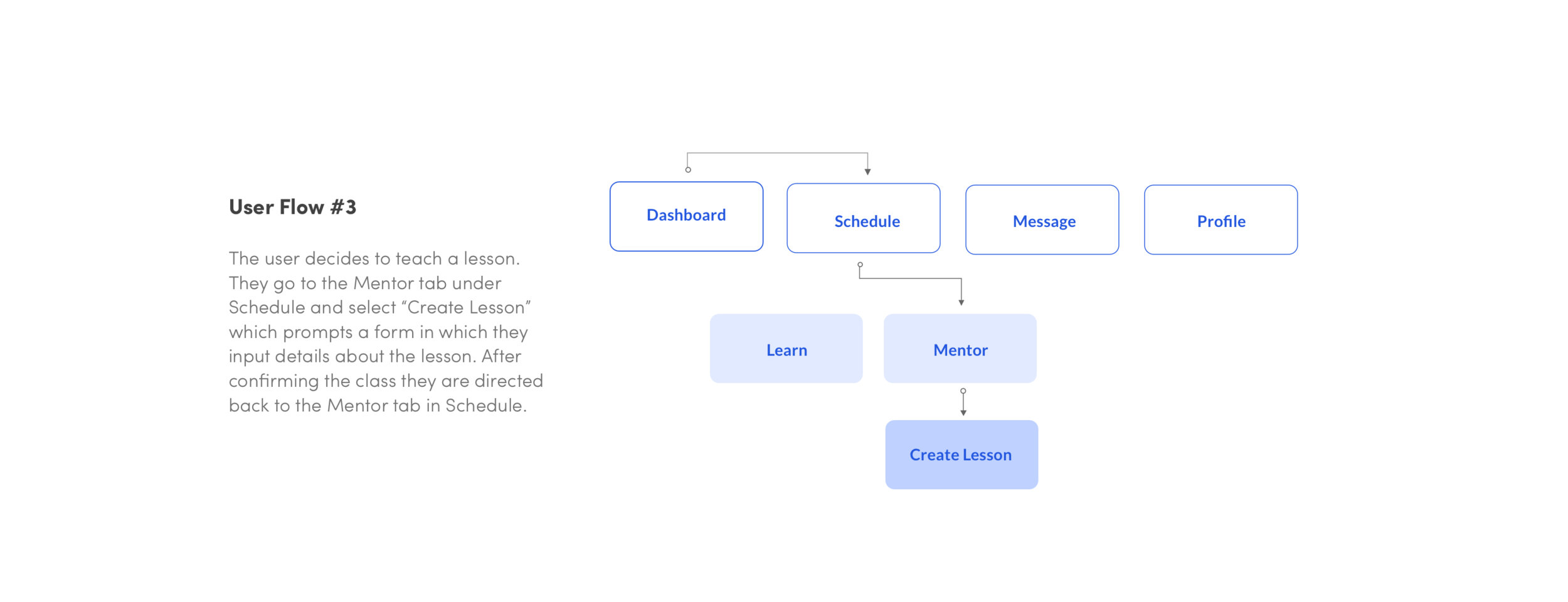 User Flow - Create Lesson.png