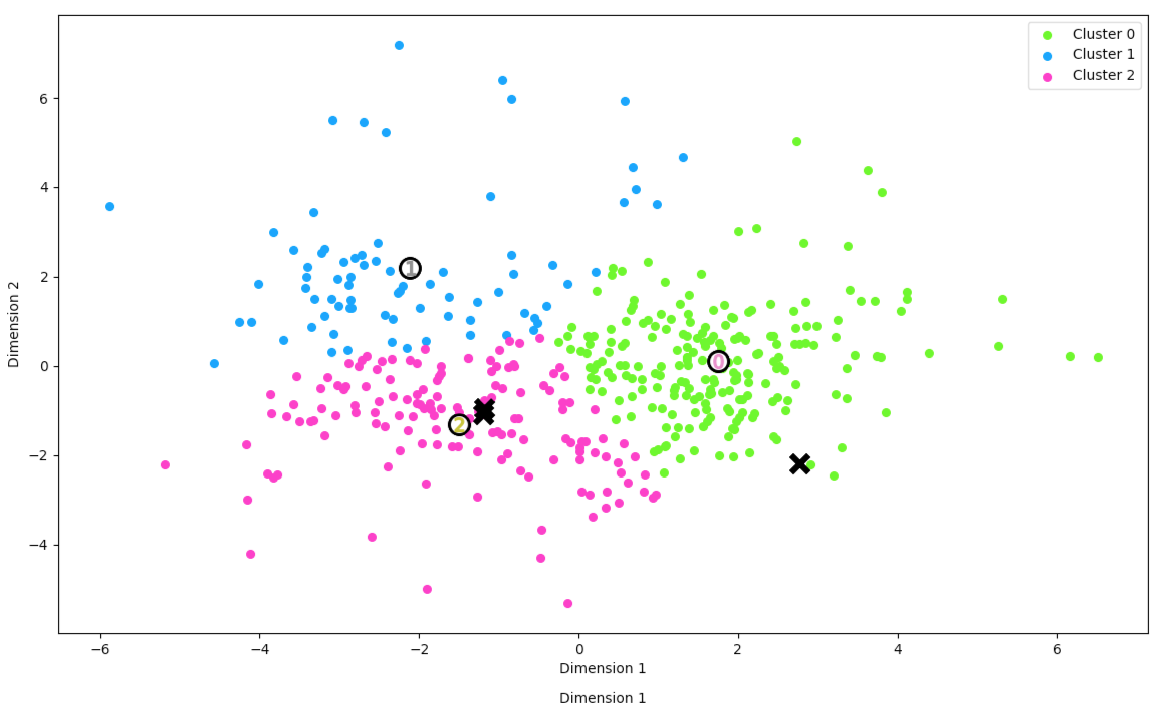 Advanced customer segmentation in order to isolate new segments and spend habits. Analysis over data from 6 different websites for consumer goods showed distinct patterns within the customers no correlated by traditional means. Customers were put into 3 bins depending on the cluster, and marketed to with different strategies resulting in increased spend for 2/3 groups.