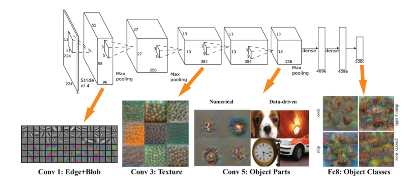 Convolutional neural net of the VGGnet family, showing higher order feature extraction